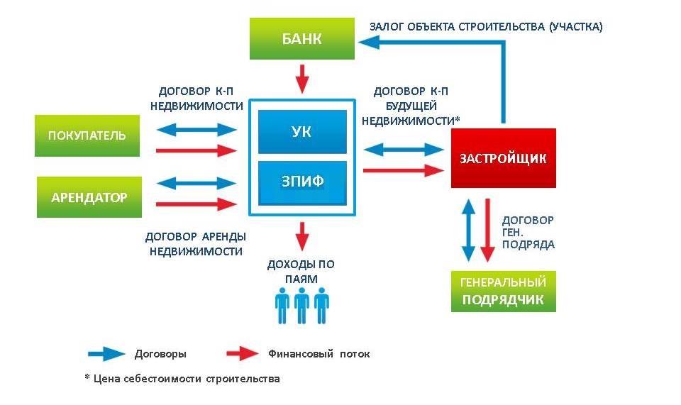 Недвижимость финансовая схема сделки